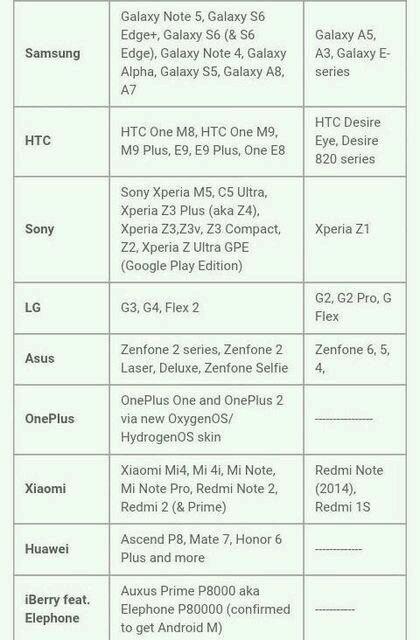 dispositivi che riceveranno Android 6