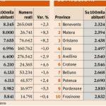 Classifica Città Italiane Più Sicure: Avellino è Quinta