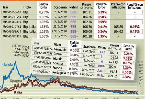 Btp Italia 2016, emissione cedola minima: rendimento e rischi
