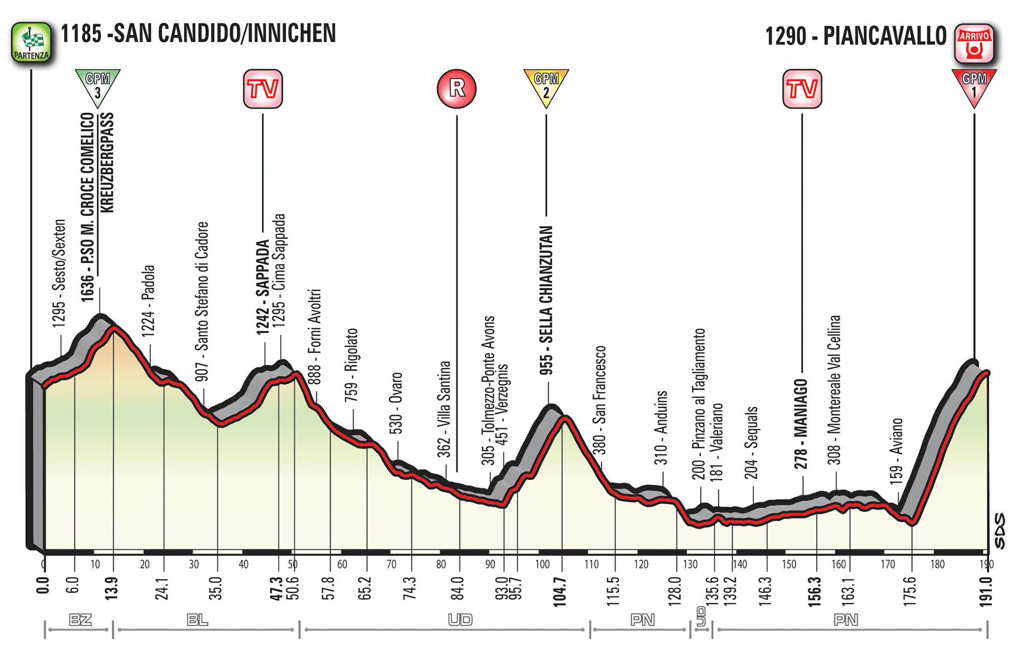 Giro d'Italia 2017 19a tappa