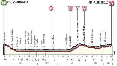 Giro d'Italia 2017 7a tappa