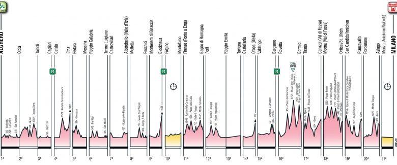 altimetria Giro d'Italia 2017