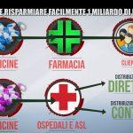 distribuzione-diretta-farmaci-iene