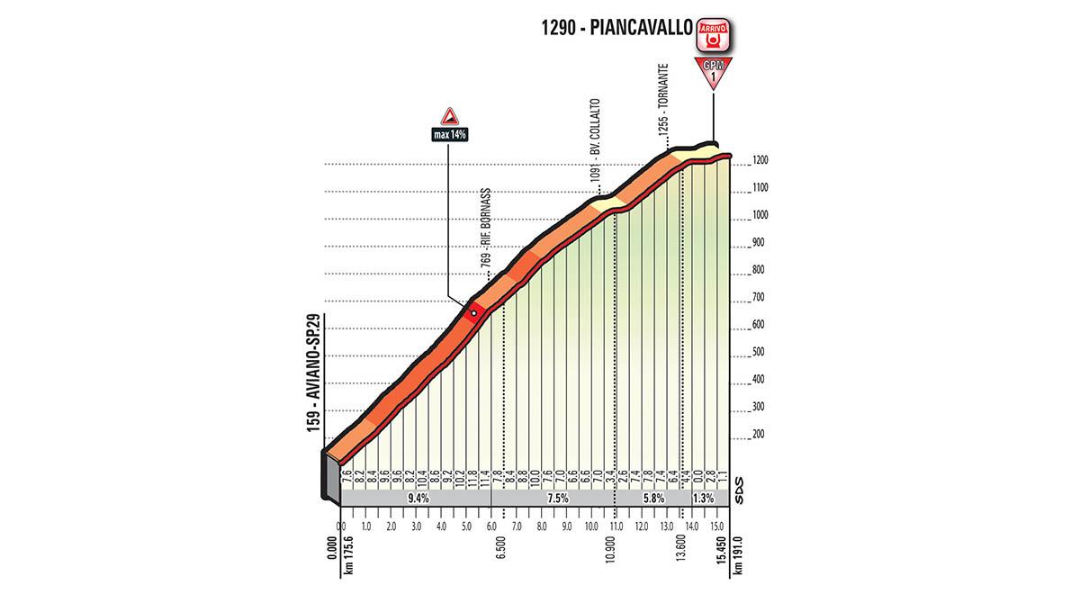 La salita di Piancavallo, su cui si deciderà la 19.ma tappa del Giro d'Italia