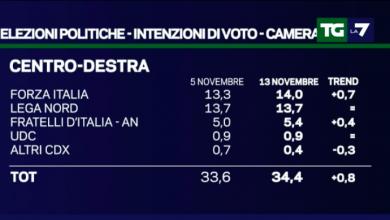 Photo of Elezioni Politiche 2018, i Sondaggi di La7: cresce Forza Italia