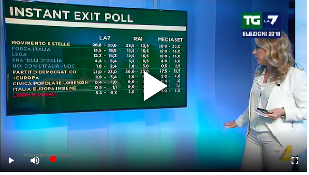 Exit Poll Rai La7 Mediaset