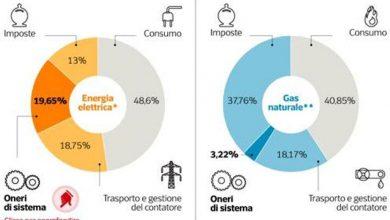 Photo of Oneri di sistema Bolletta Energia: Cosa sono e Quanto costano