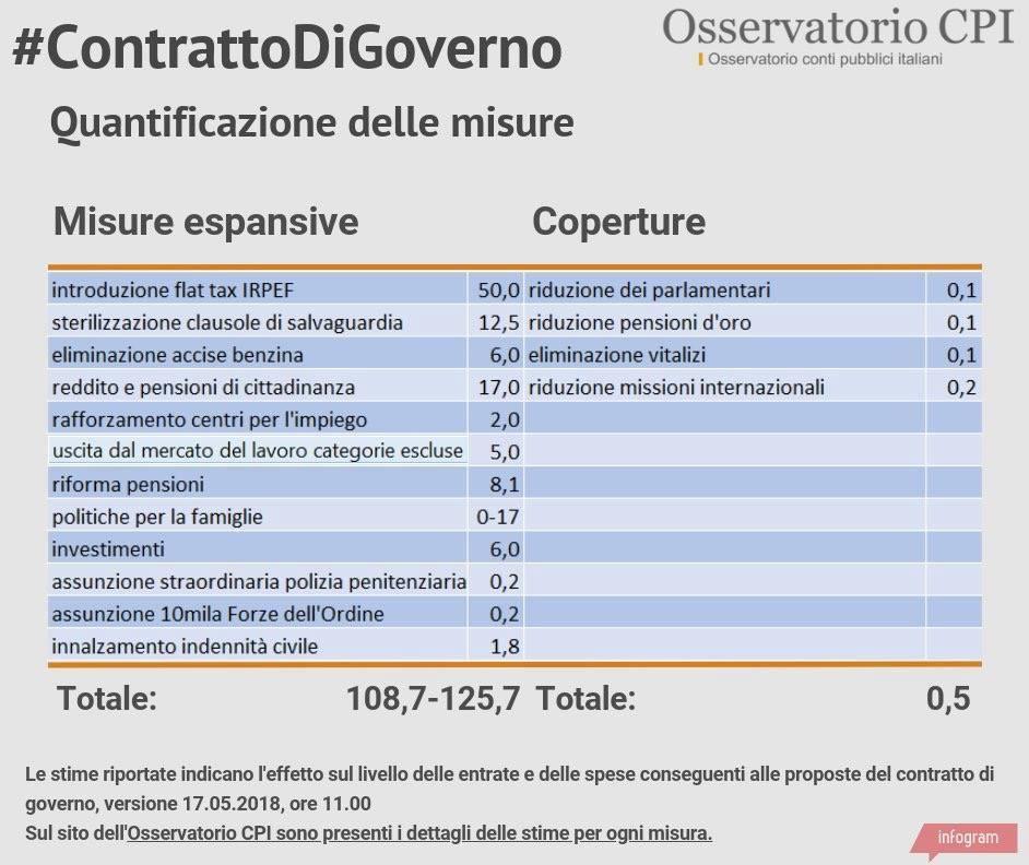 ossevatorio conti pubbl contratto gov