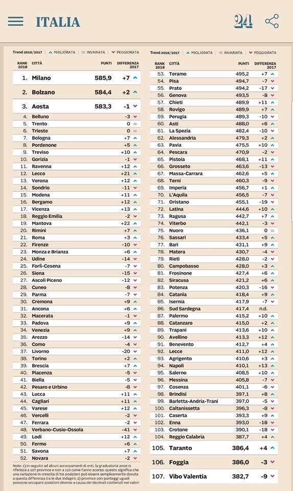 classifica qualità della vita 2018